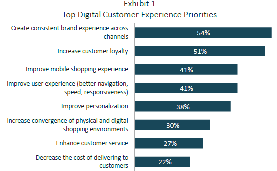 Consumers Expect a Unified Online/Offline Experience  Are
