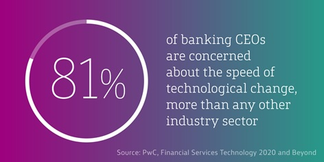 81% of banking CEO's are concerned about the speed of technological change