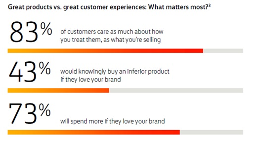 Great products or customer service, what matters most?