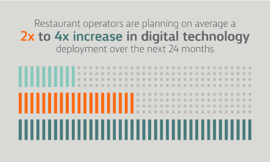 Restaurant operators are planning on average a 2x to 4x increase in digital technology deployment in the next 24 months