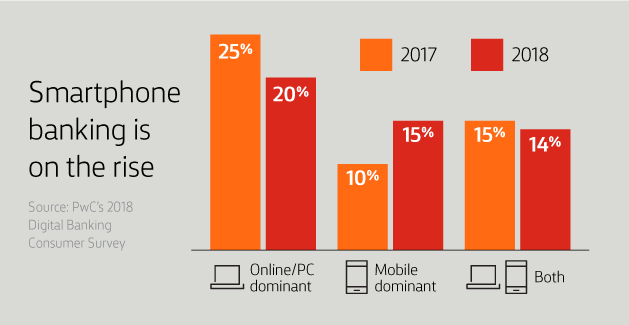 Smartphone banking is on the rise