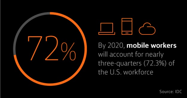 By 2020, mobile workers will account for nearly three-quarter (72.3%) of the U.S. workforce