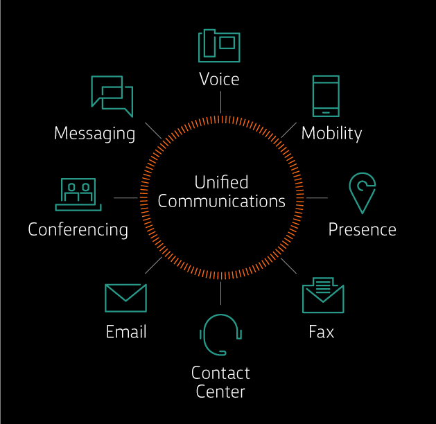 Unified Communications: voice, messaging, conferencing, presence, fax, email mobility, contact center