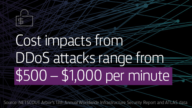 Cost impacts from DDoS attacks range from $500- $1,000 per minute