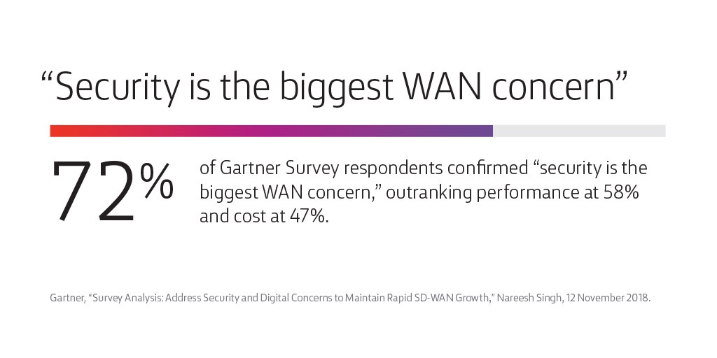Security is biggest WAN concern