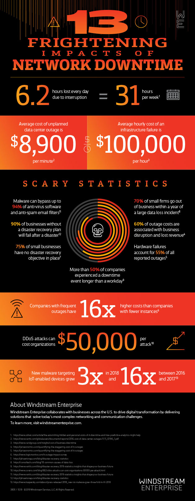 Network Outages and 13 Frightening Impacts